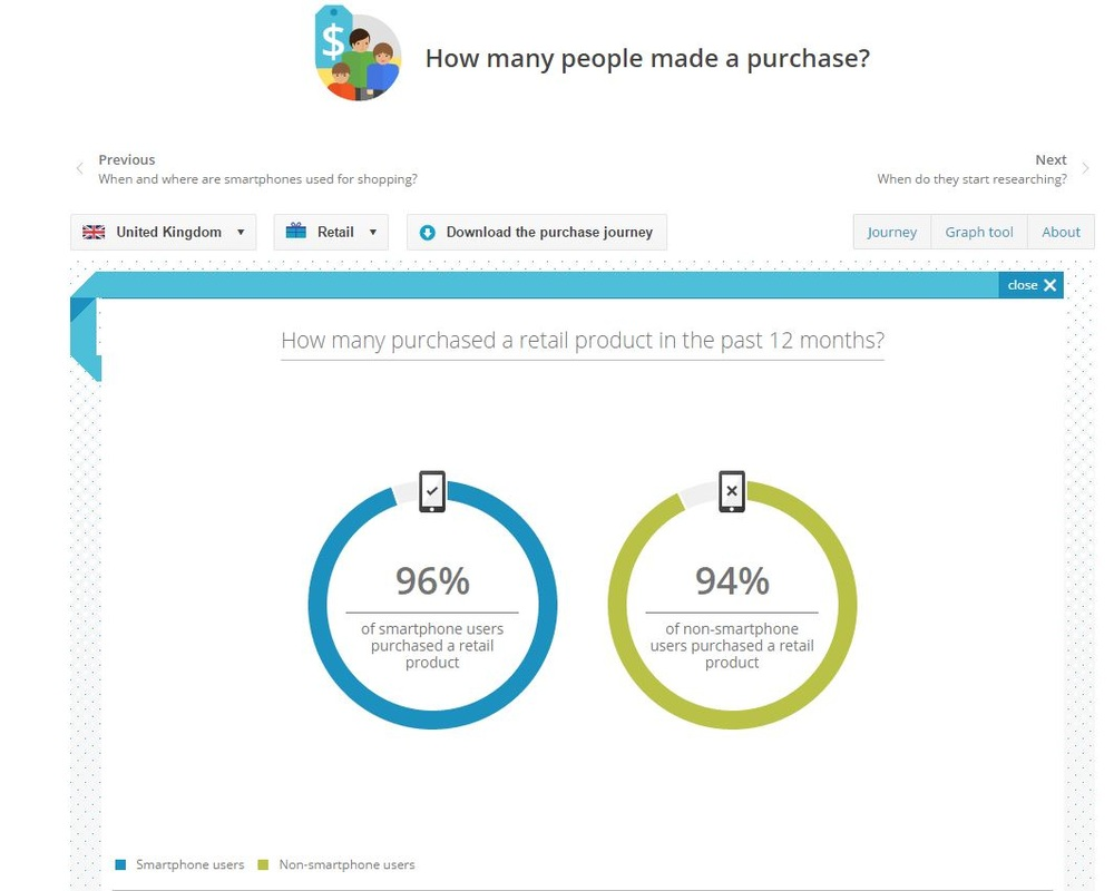 Google Mobile in the Purchase Journey Tool